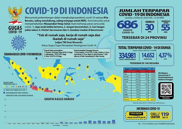 Update Covid 19 Nasional Dan Jawa Timur Sidoarjo 2 Kacamatan Sudah Merah Duta Co Berita Harian Terkini